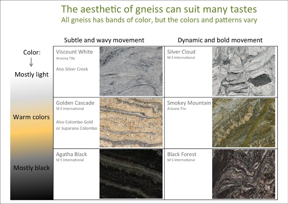Aesthetic of Gneiss