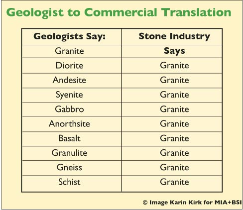 Geologist to Commercial Translation Key