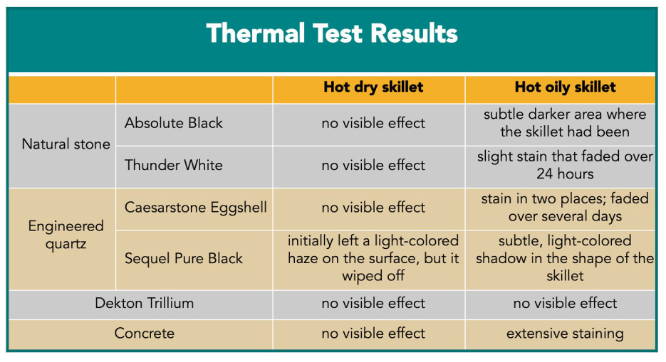 Thermal Test Results
