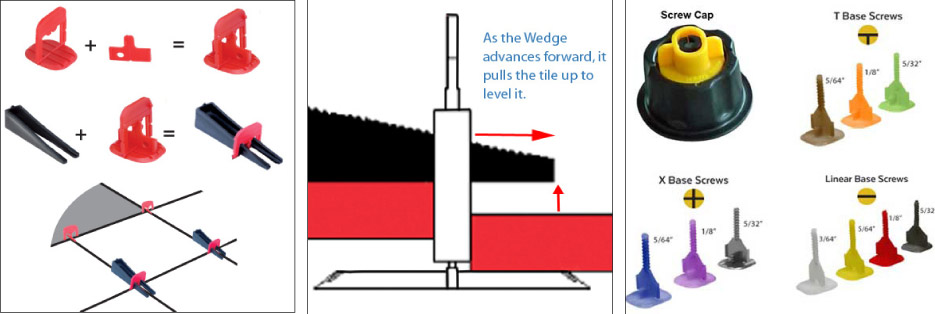 As the wedge advances forward, it pulls the tile up to level it.
