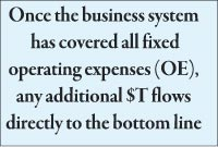 Once the business system  has covered all fixed operating expenses (OE), any additional $T flows directly to the bottom line