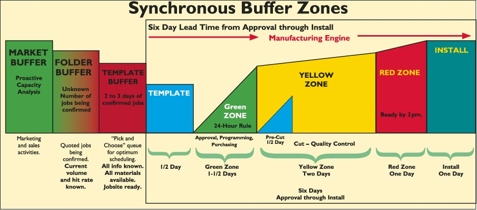 Synchronous Buffer Zones