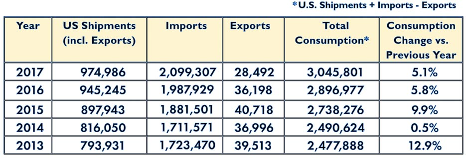 This table shows U.S. tile shipments, imports, exports, and total  consumption in thousands of square feet, over a five-year period.