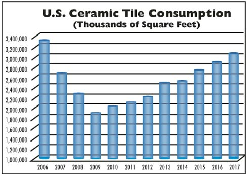 Total U.S. consumption of ceramic tile (in square feet ) over the last several years.