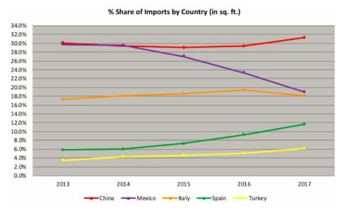 Percent share of imports by country