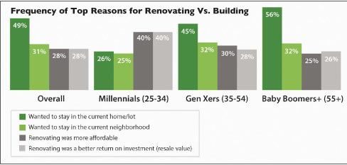50 percent of the Baby Boomers surveyed want to improve the home they're in, and spent an average of $73,300 on renovations, with kitchens, bathrooms and living / family rooms the most frequent choice.