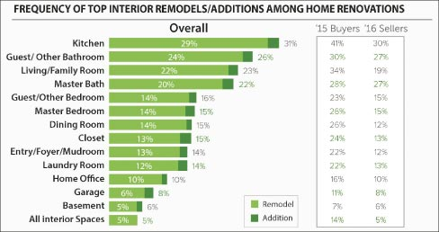 Frequency of top interior remodels/additions among home renovations