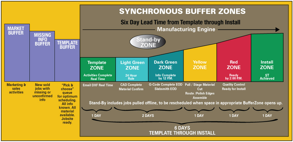 Synchronous Buffer Zones chart