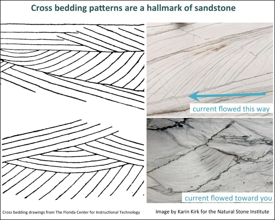 Cross bedding patterns are a hallmark of sandstone