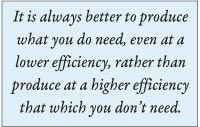 It is always better to produce what you do need, even at a lower efficiency, rather than produce at a higher efficiency that which you don't need.