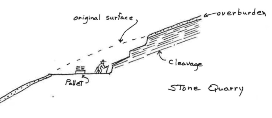 A drawing from a 1984 mineral patent application for Northern Stone Supply. The drawing depicts the simplicity of the quarrying, thanks to convenient geology that put the quartzite right at the surface.