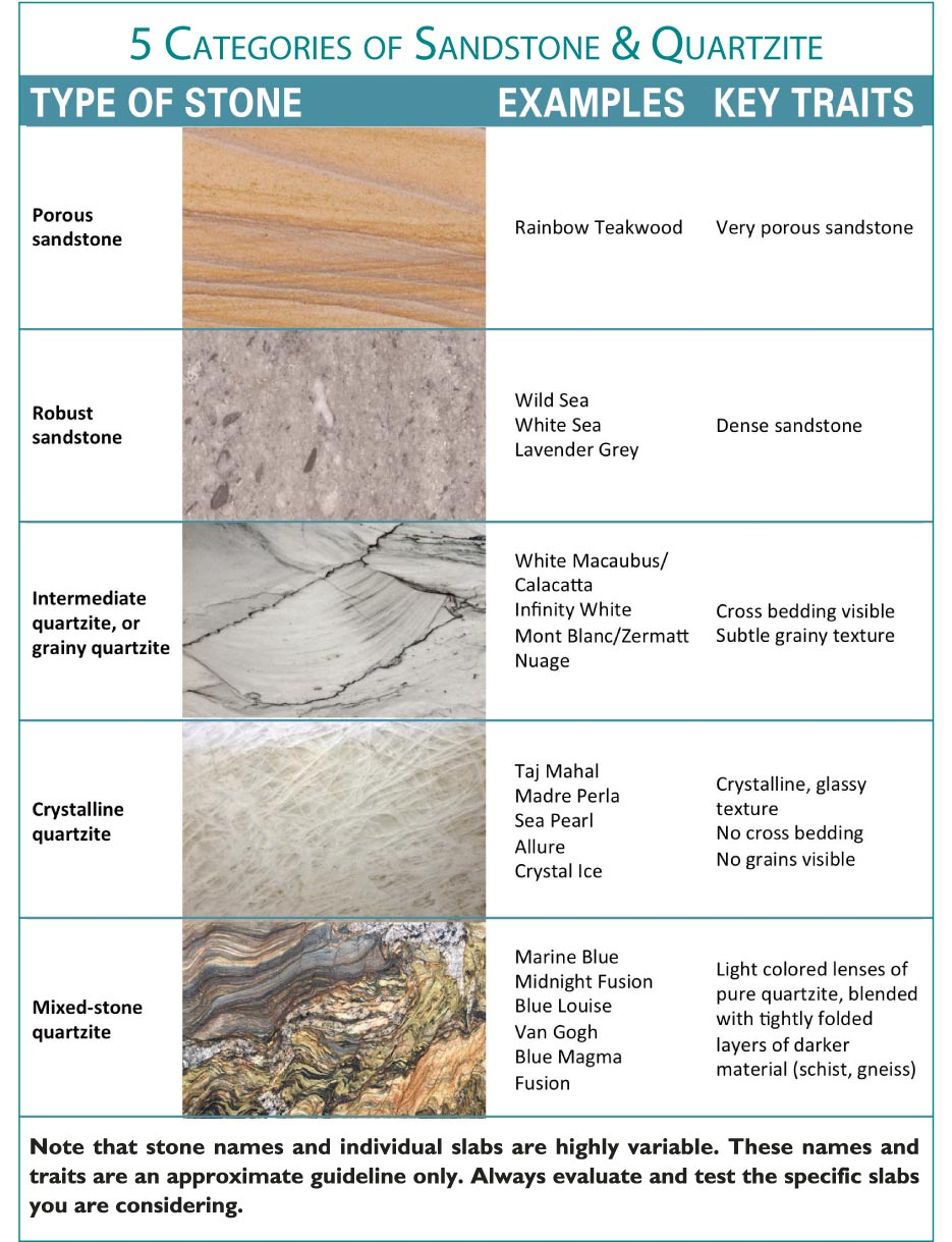 5 Categories of Sandstone & Quartzite