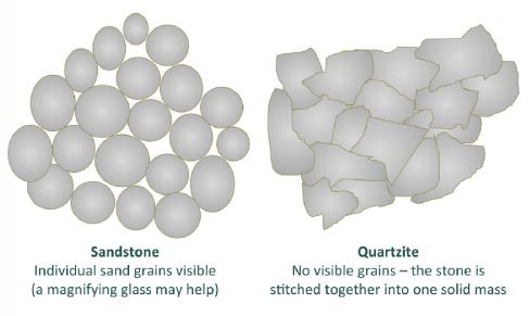 Is it sandstone or quartzite? A magnified view can help tell them apart.