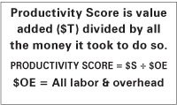 Productivity Score is value added ($T) divided by all the money it took to do so.  PRODUCTIVITY SCORE = $S ÷ $OE $OE = All labor & overhead