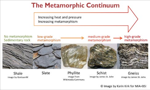 The Metamorphic Continuum