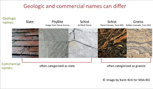Geologic and commercial names can differ