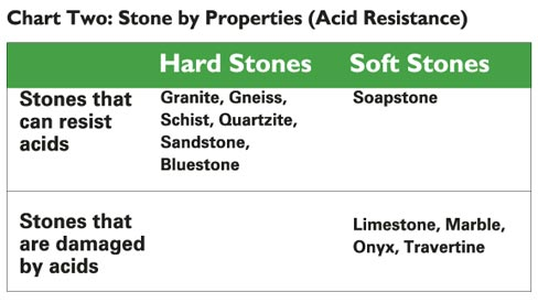 Stone by Properties (Acid Resistance)